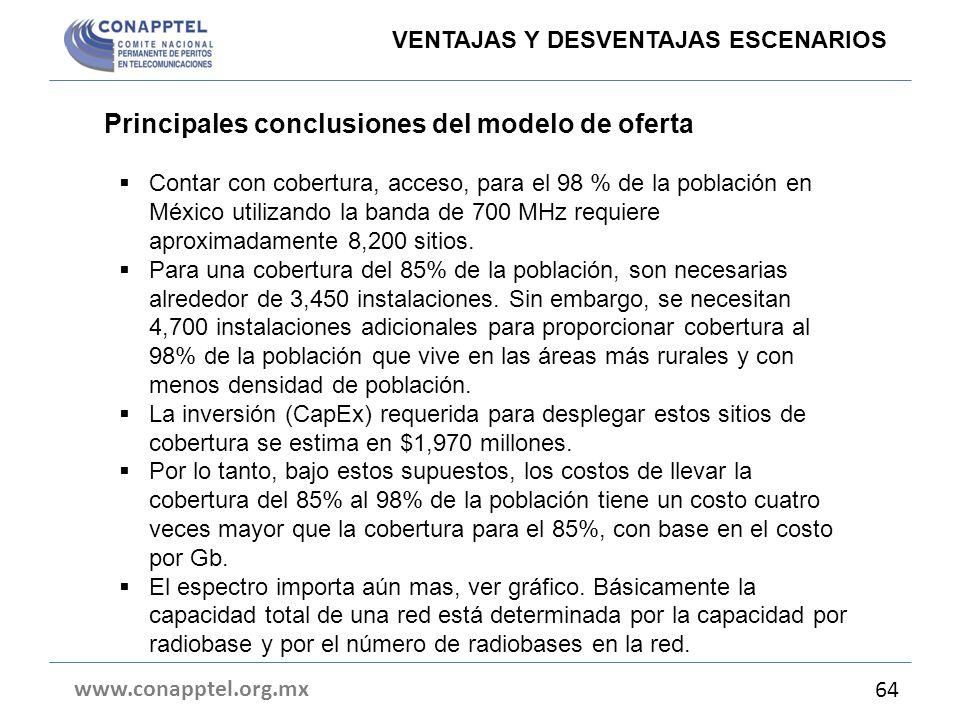 Principales conclusiones del modelo de oferta
