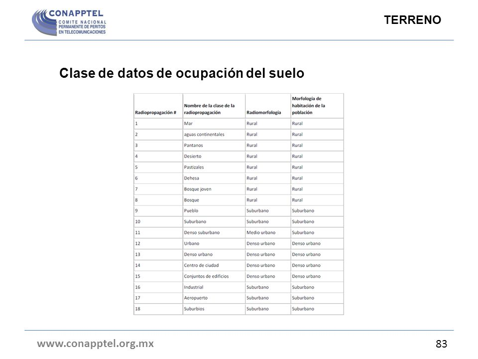 Clase de datos de ocupación del suelo