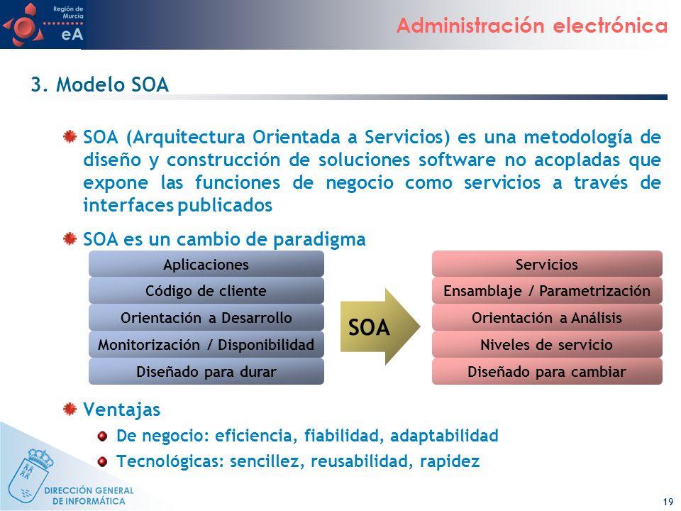 3. Modelo SOA