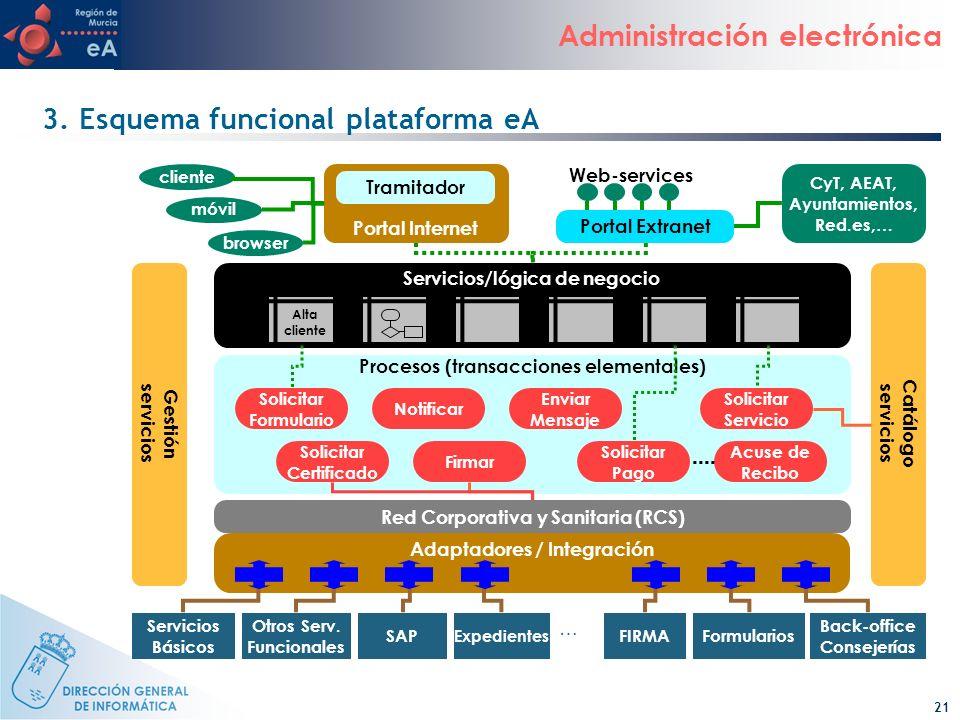 3. Esquema funcional plataforma eA
