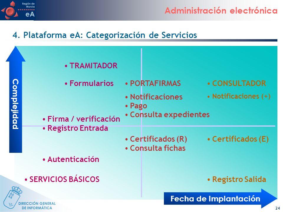 4. Plataforma eA: Categorización de Servicios