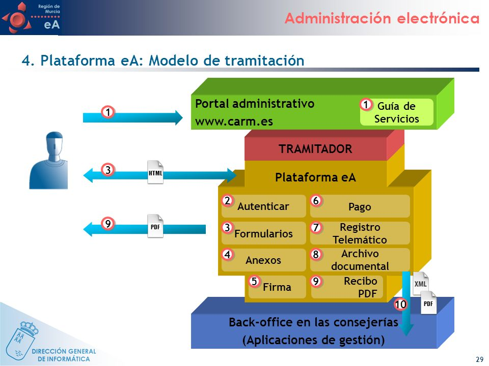 4. Plataforma eA: Modelo de tramitación