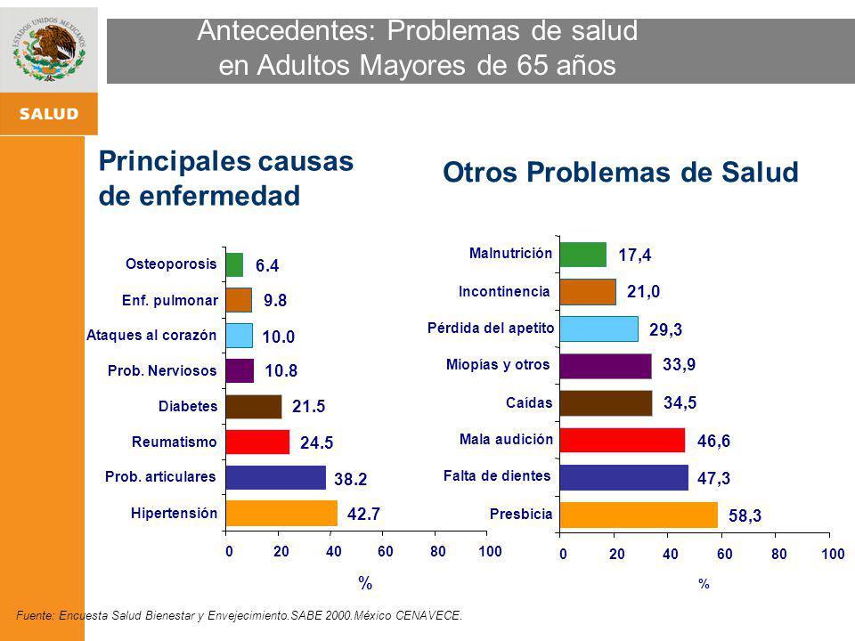 Antecedentes: Problemas de salud en Adultos Mayores de 65 años