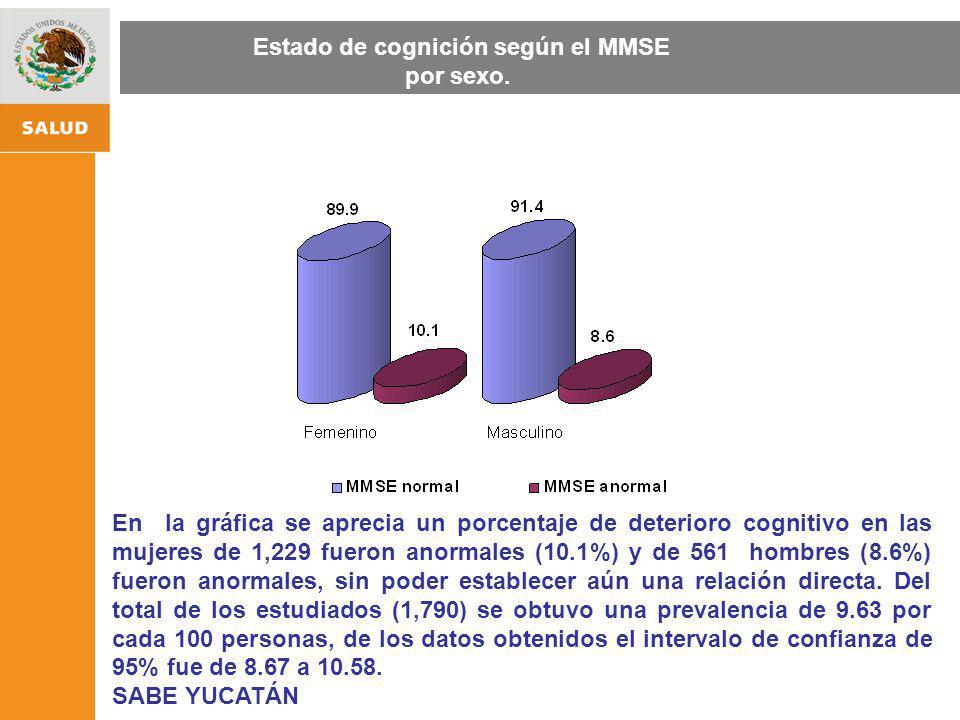 Estado de cognición según el MMSE por sexo.