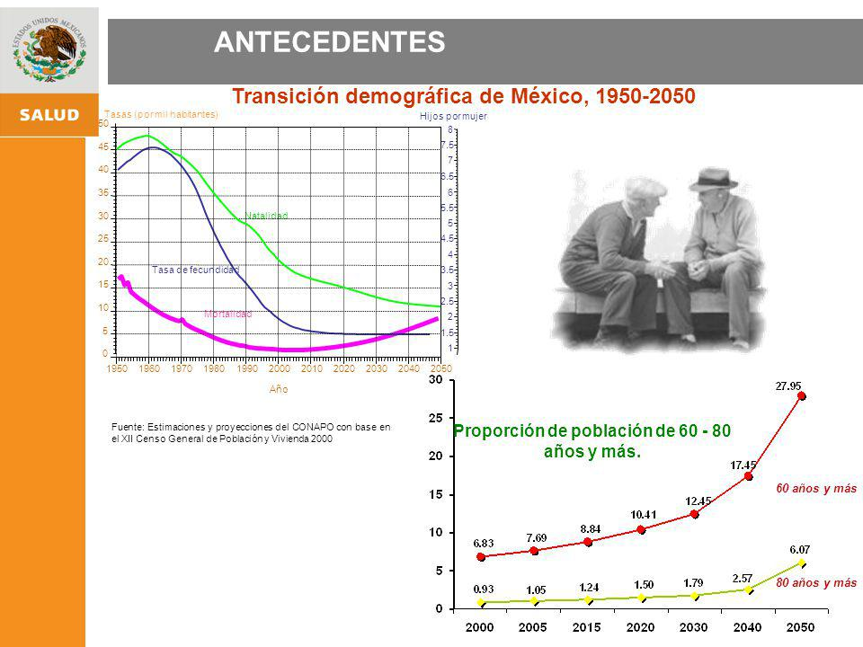 ANTECEDENTES Transición demográfica de México, 1950-2050