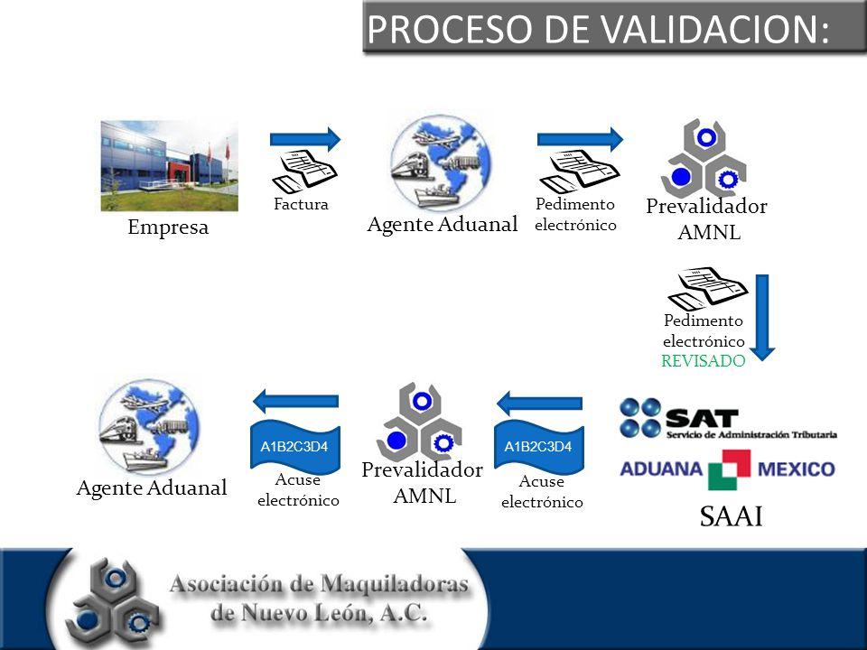 PROCESO DE VALIDACION: