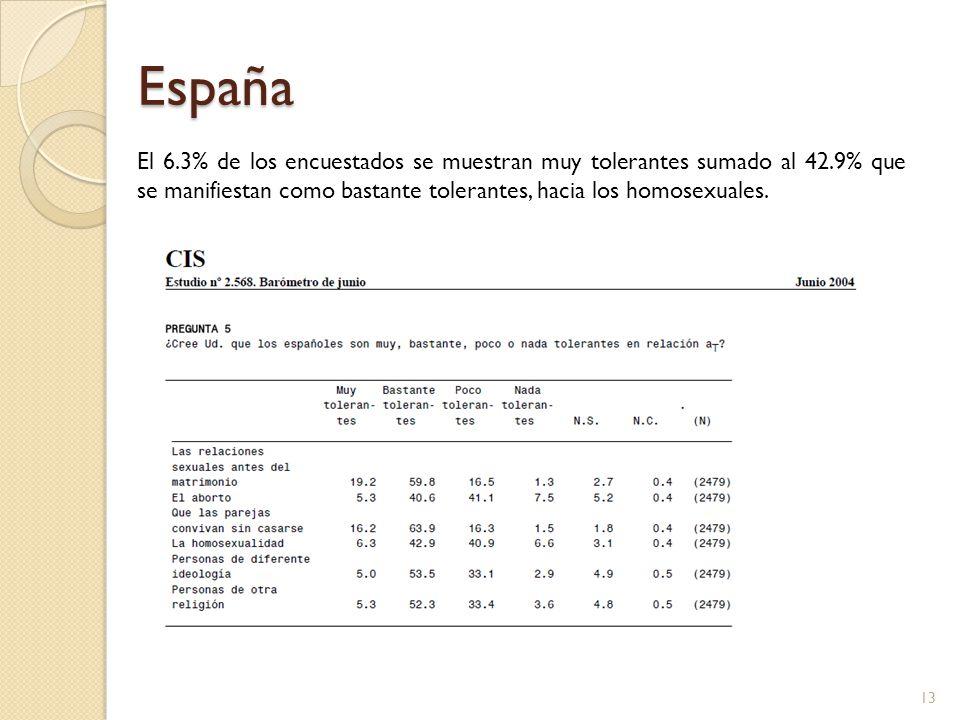 España El 6.3% de los encuestados se muestran muy tolerantes sumado al 42.9% que se manifiestan como bastante tolerantes, hacia los homosexuales.