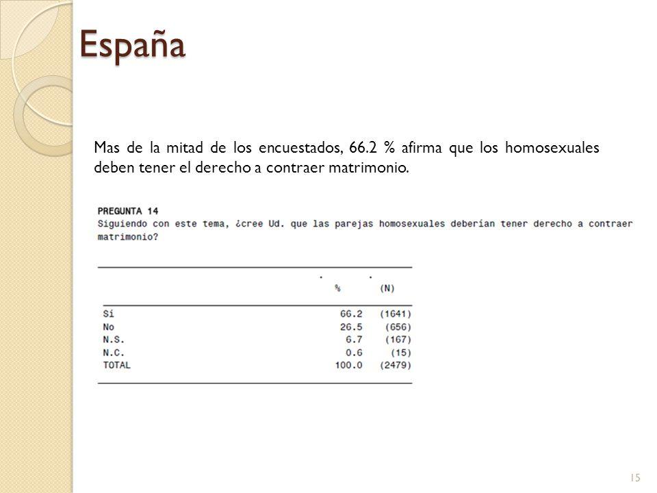 España Mas de la mitad de los encuestados, 66.2 % afirma que los homosexuales deben tener el derecho a contraer matrimonio.