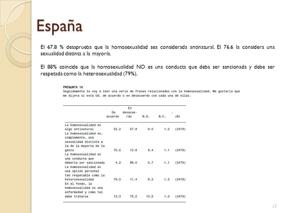 España El 67.8 % desaprueba que la homosexualidad sea considerada antinatural. El 76.6 la considera una sexualidad distinta a la mayoría.