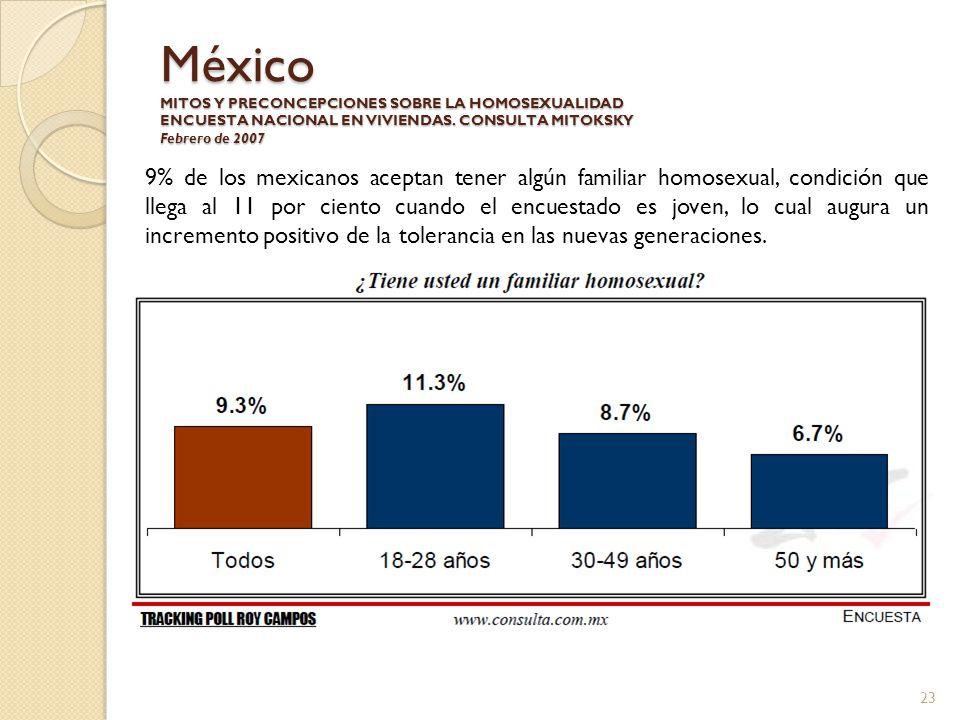 México MITOS Y PRECONCEPCIONES SOBRE LA HOMOSEXUALIDAD ENCUESTA NACIONAL EN VIVIENDAS. CONSULTA MITOKSKY Febrero de 2007