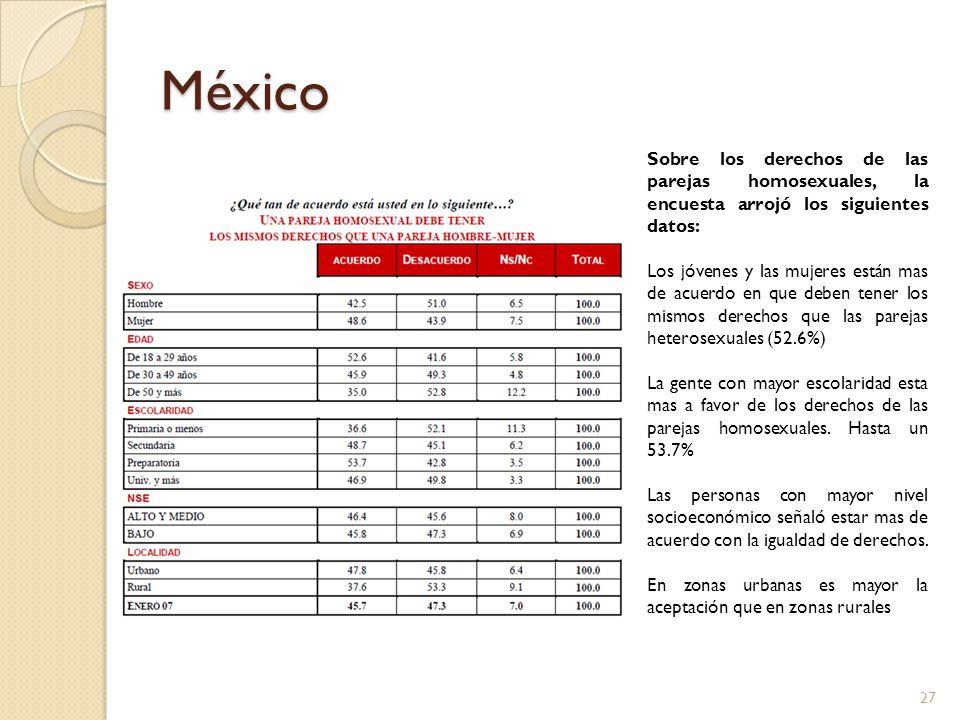 México Sobre los derechos de las parejas homosexuales, la encuesta arrojó los siguientes datos:
