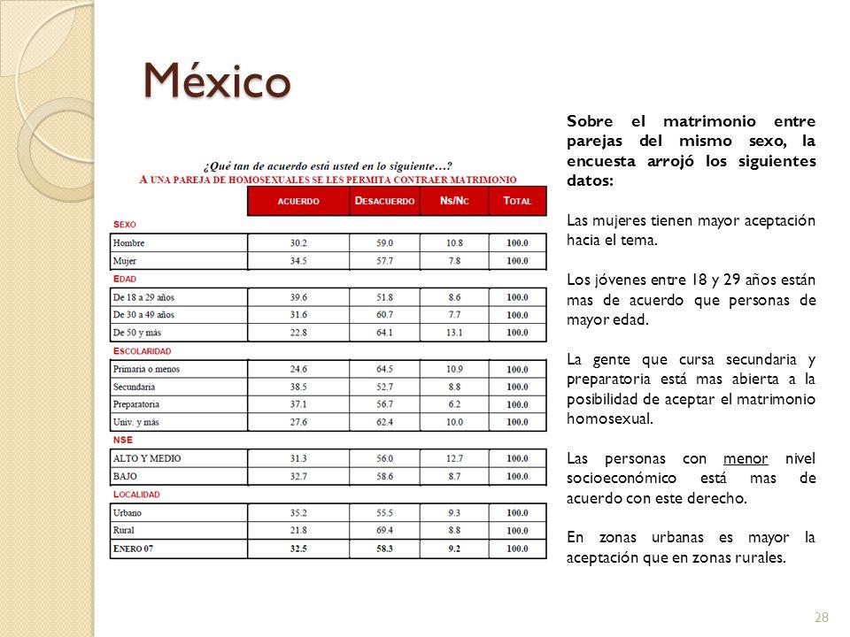 México Sobre el matrimonio entre parejas del mismo sexo, la encuesta arrojó los siguientes datos: Las mujeres tienen mayor aceptación hacia el tema.