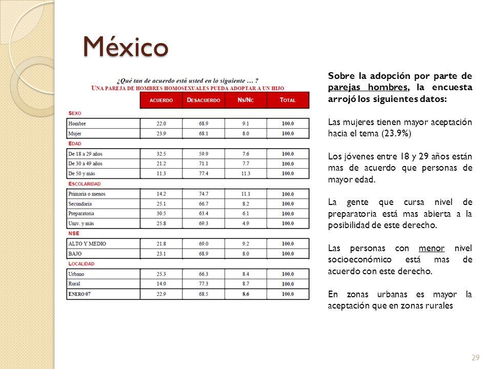 México Sobre la adopción por parte de parejas hombres, la encuesta arrojó los siguientes datos: