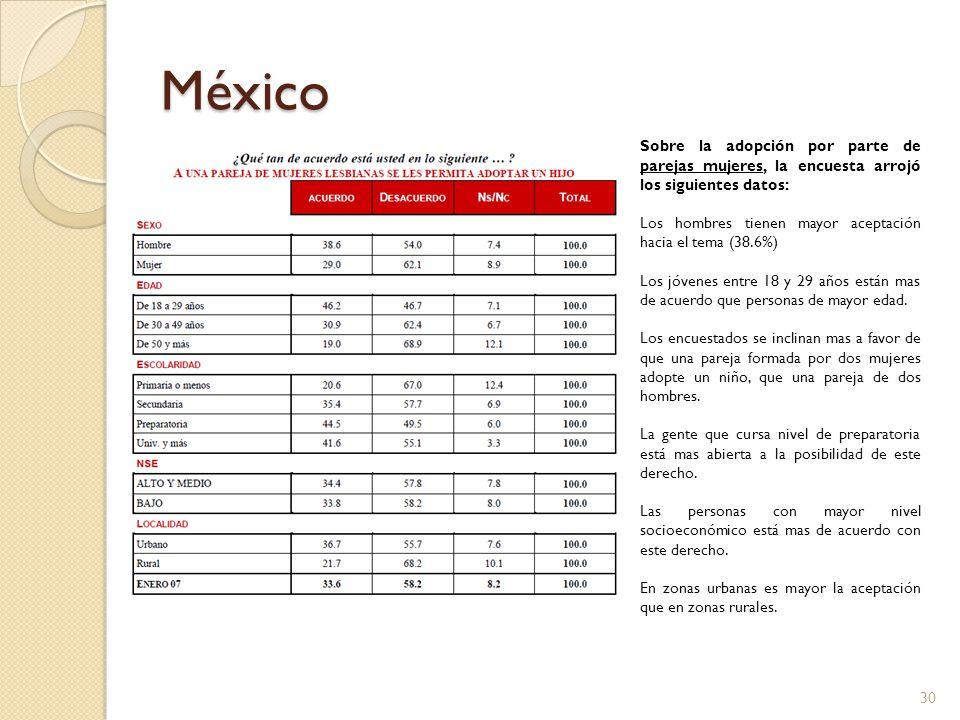 México Sobre la adopción por parte de parejas mujeres, la encuesta arrojó los siguientes datos: