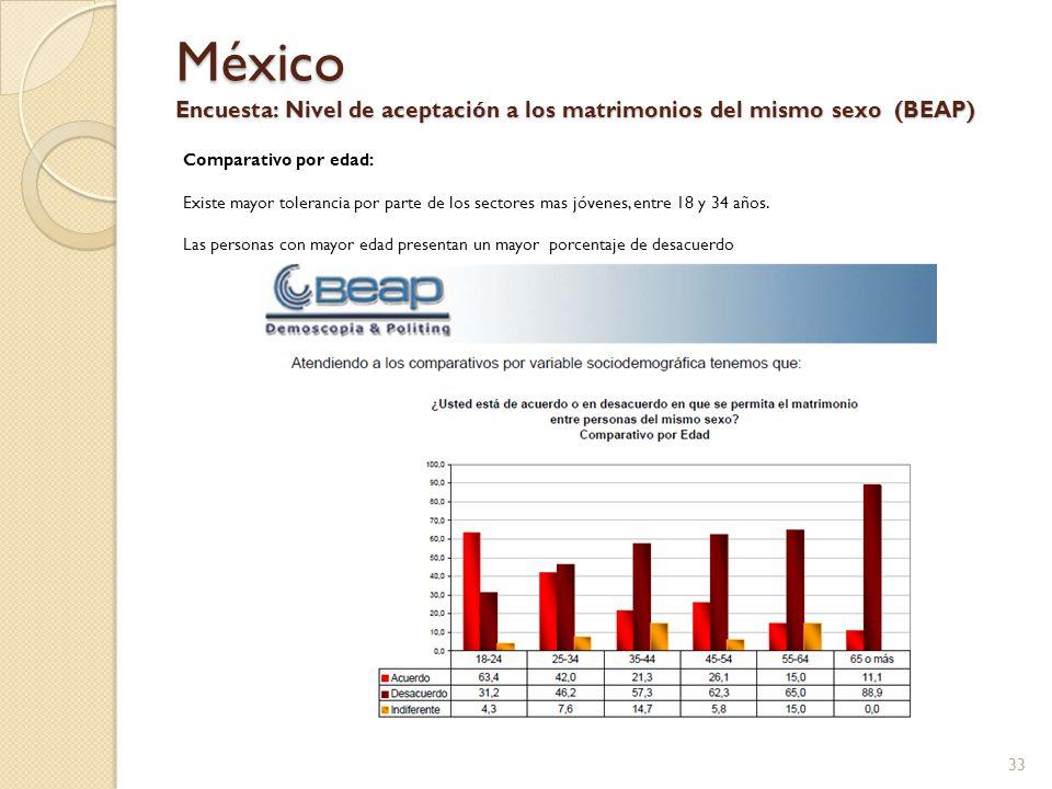 México Encuesta: Nivel de aceptación a los matrimonios del mismo sexo (BEAP)