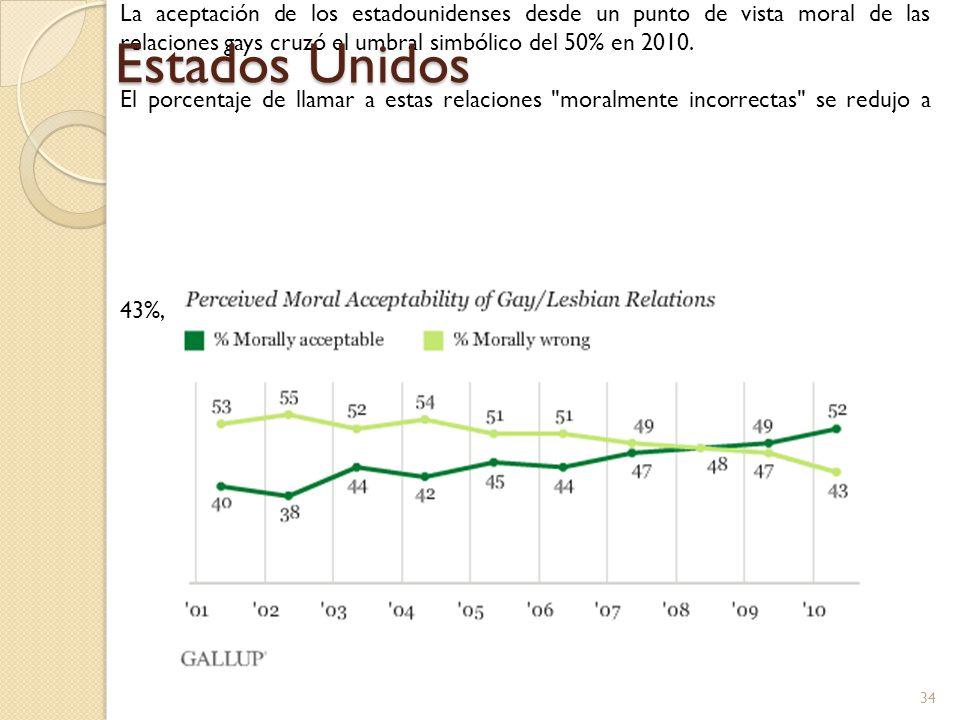 Estados Unidos La aceptación de los estadounidenses desde un punto de vista moral de las relaciones gays cruzó el umbral simbólico del 50% en 2010.