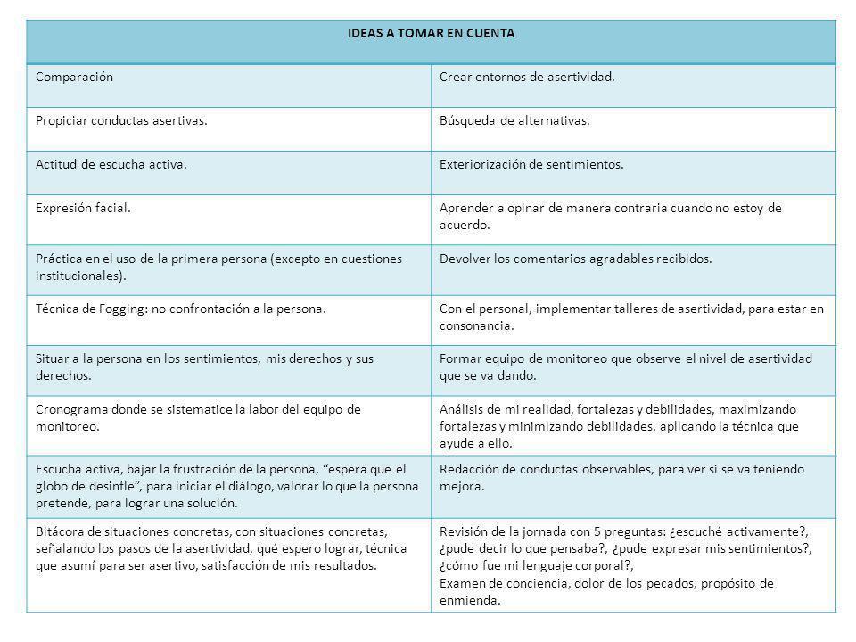 IDEAS A TOMAR EN CUENTA Comparación. Crear entornos de asertividad. Propiciar conductas asertivas.