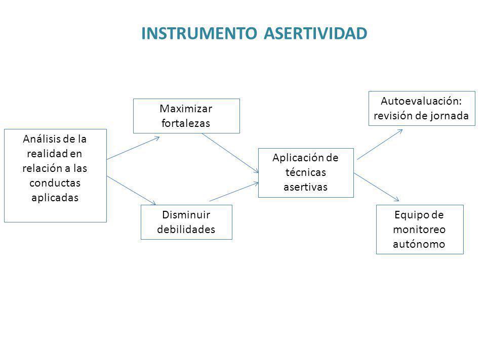 INSTRUMENTO ASERTIVIDAD