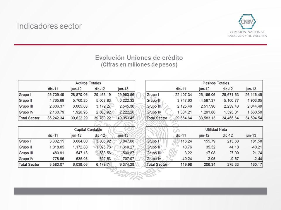 Evolución Uniones de crédito (Cifras en millones de pesos)
