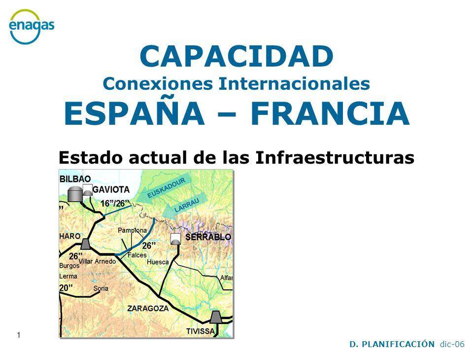 CAPACIDAD Conexiones Internacionales ESPAÑA – FRANCIA Estado actual de las Infraestructuras