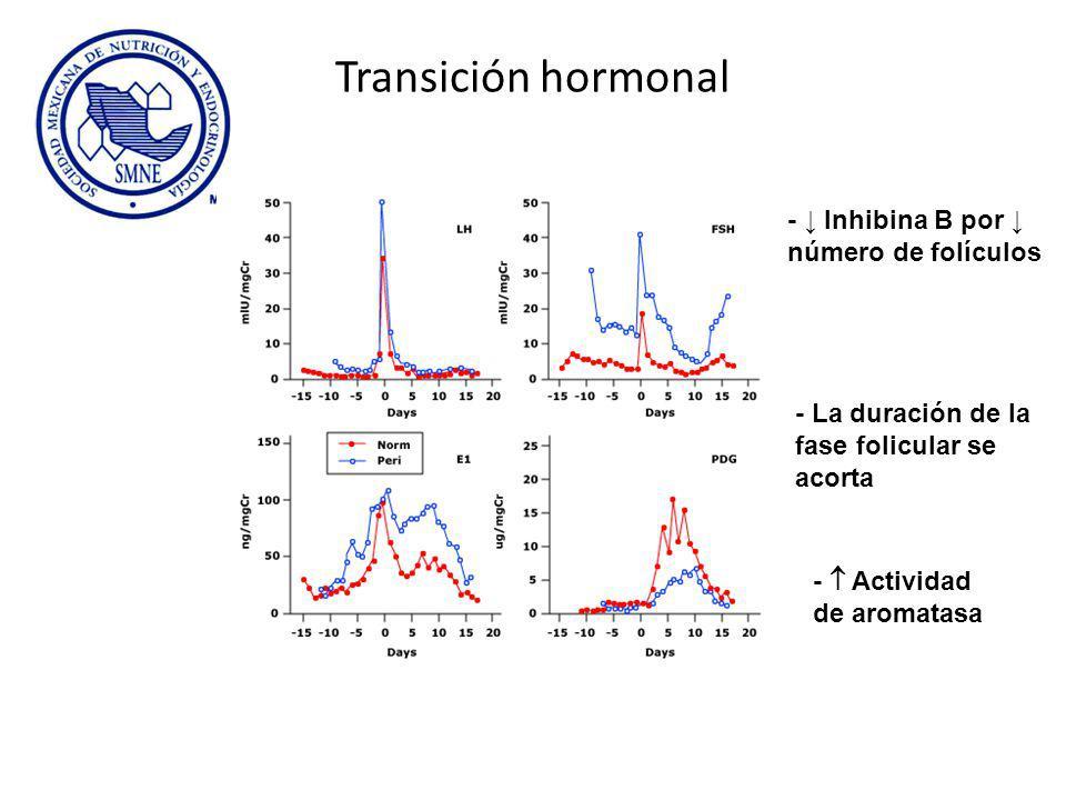 Transición hormonal - ↓ Inhibina B por ↓ número de folículos