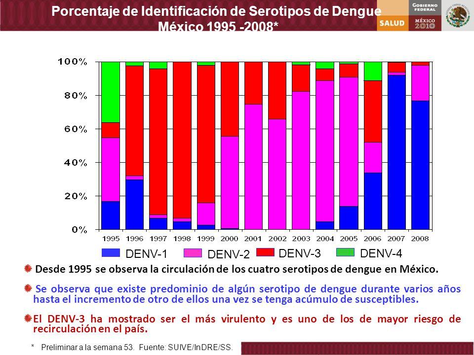 Porcentaje de Identificación de Serotipos de Dengue