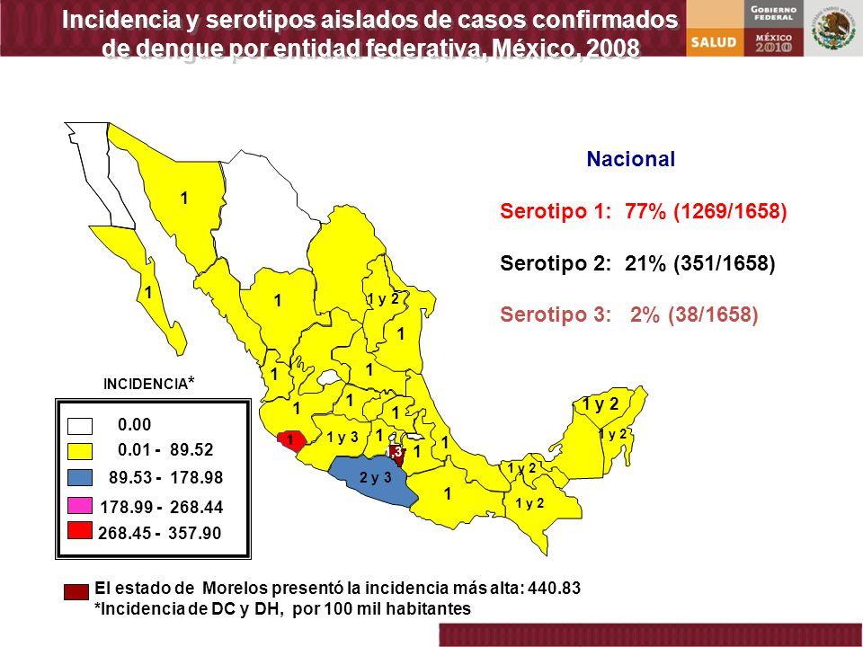 Incidencia y serotipos aislados de casos confirmados de dengue por entidad federativa, México, 2008