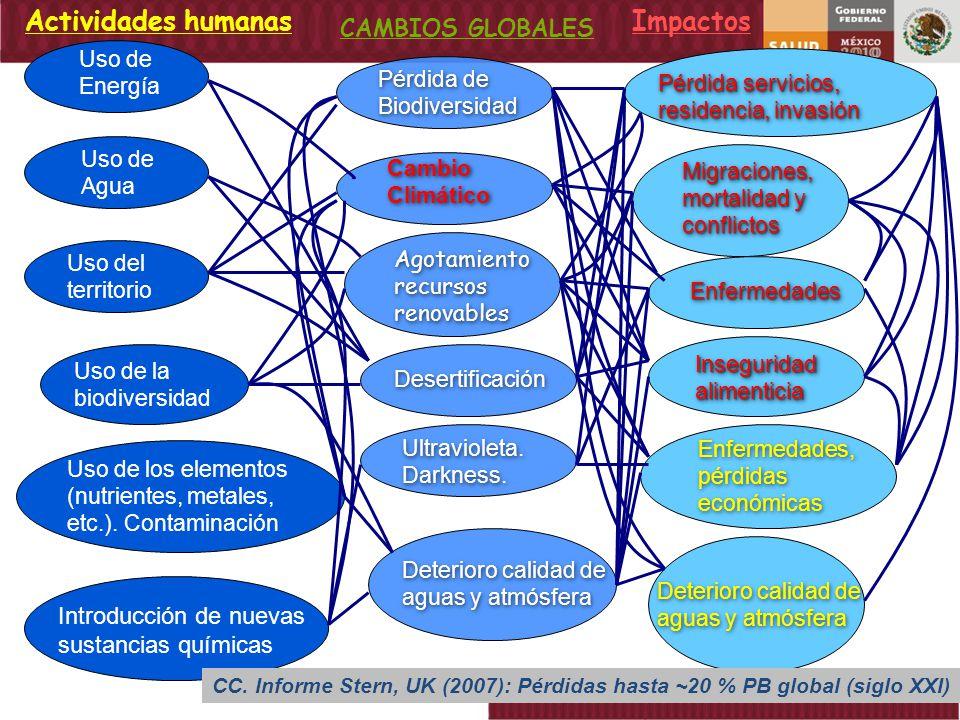 Actividades humanas Impactos CAMBIOS GLOBALES