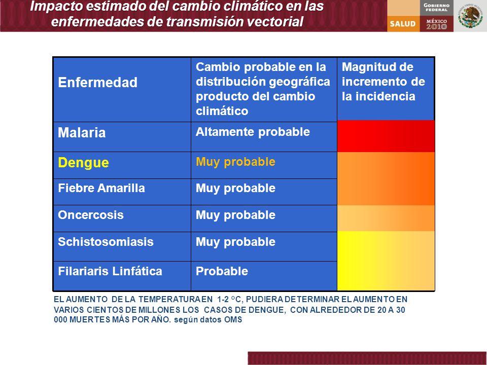 Impacto estimado del cambio climático en las enfermedades de transmisión vectorial