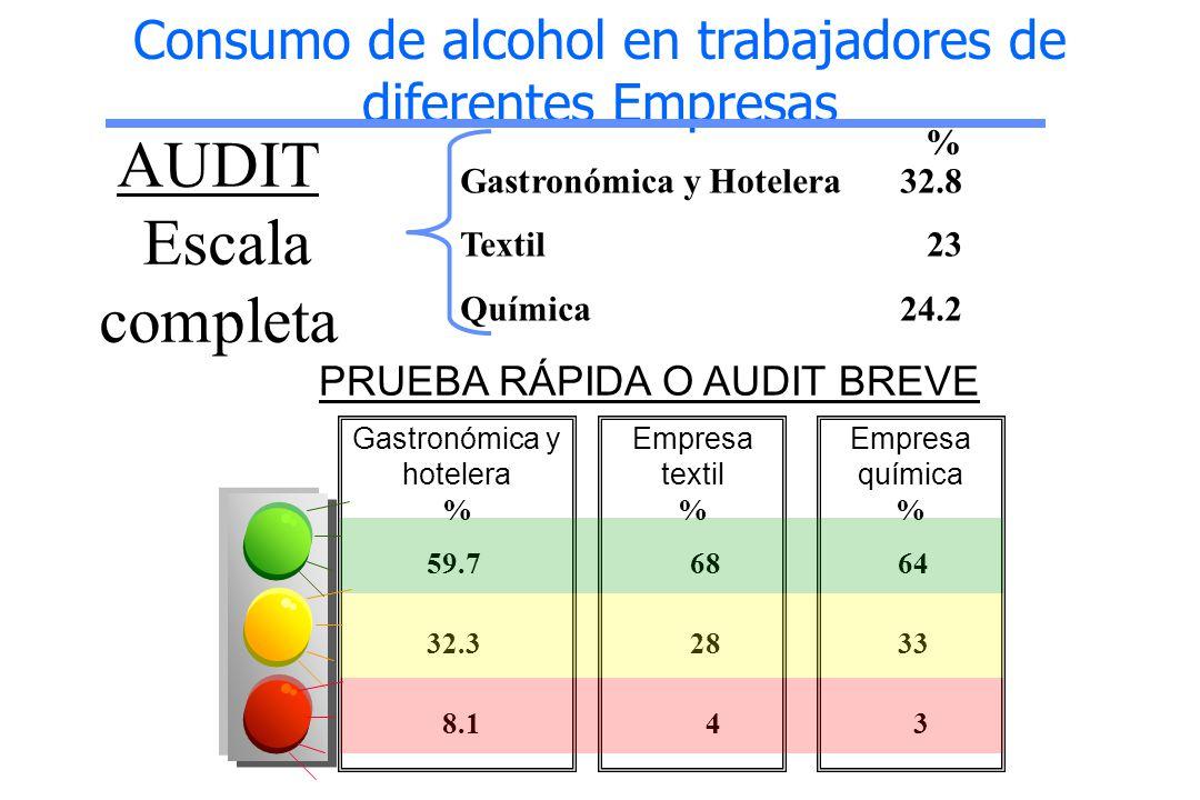 Consumo de alcohol en trabajadores de diferentes Empresas
