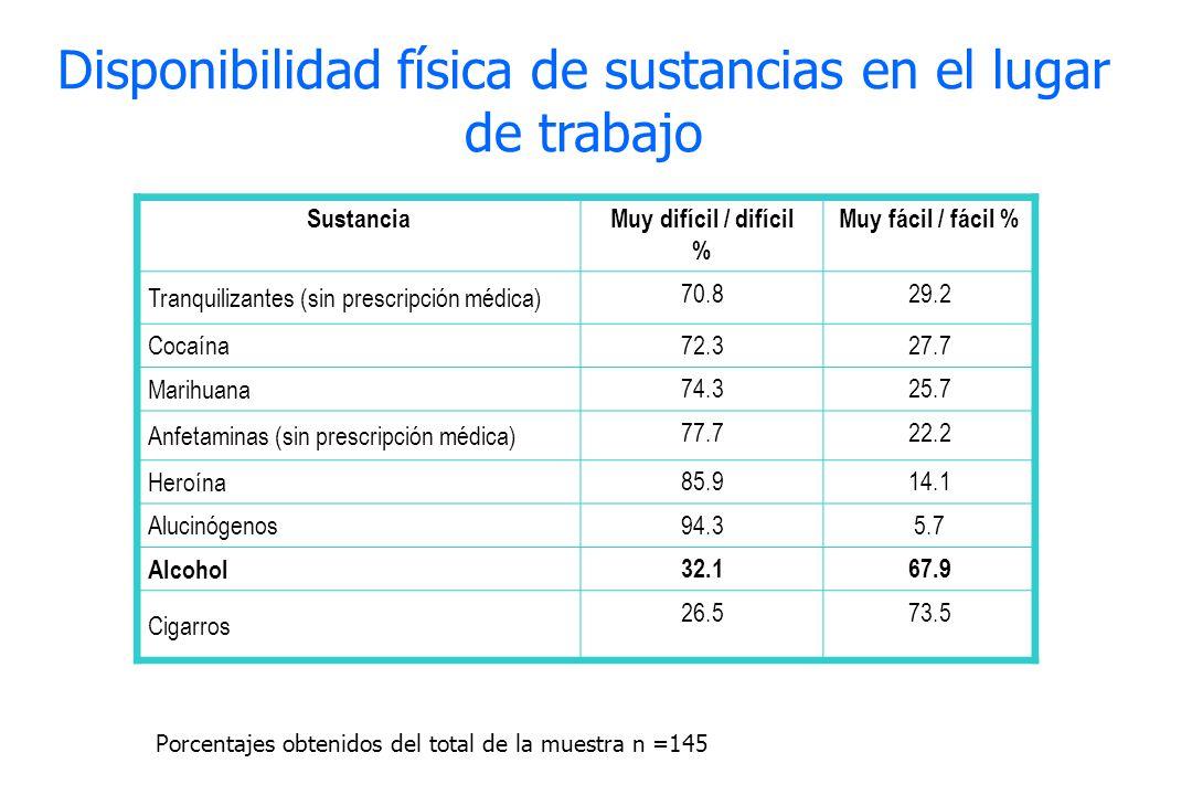 Disponibilidad física de sustancias en el lugar de trabajo