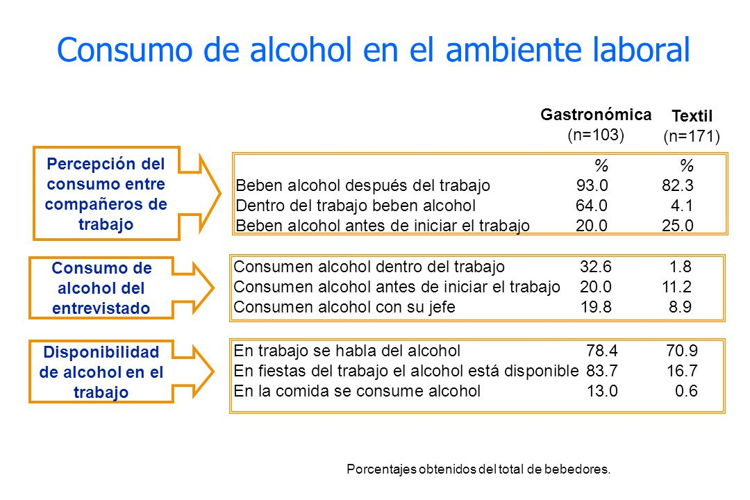 Consumo de alcohol en el ambiente laboral