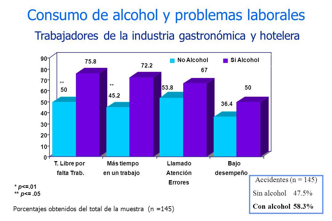 Consumo de alcohol y problemas laborales
