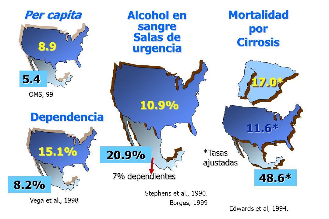 Per capita Mortalidad por Cirrosis Alcohol en sangre Salas de urgencia