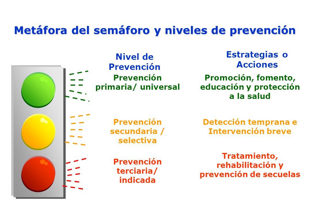 Metáfora del semáforo y niveles de prevención