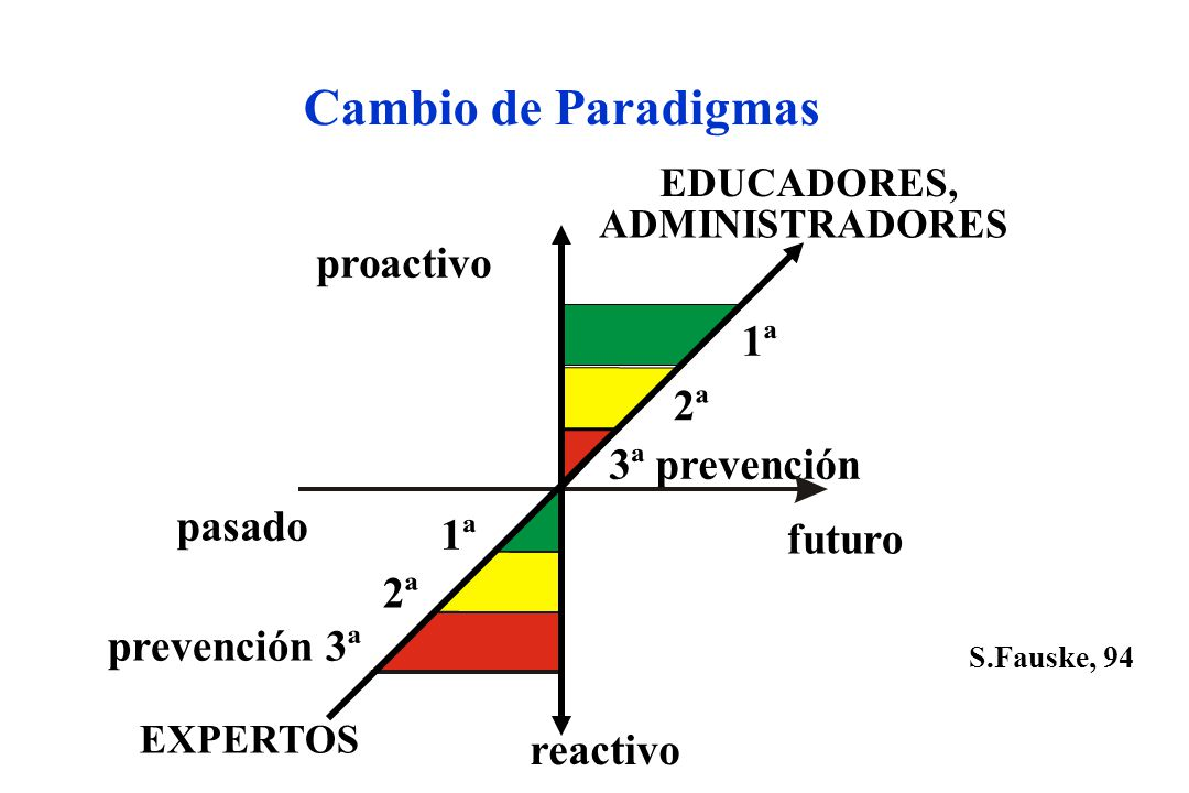 Cambio de Paradigmas proactivo 1ª 2ª 3ª prevención pasado 1ª futuro 2ª