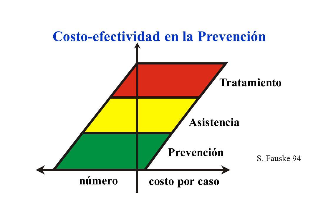 Costo-efectividad en la Prevención