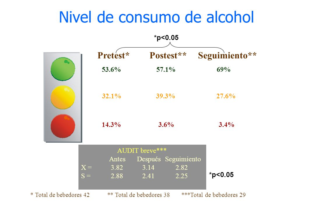 Nivel de consumo de alcohol
