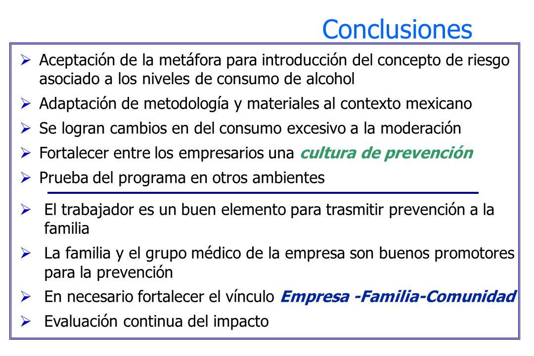 Conclusiones Aceptación de la metáfora para introducción del concepto de riesgo asociado a los niveles de consumo de alcohol.