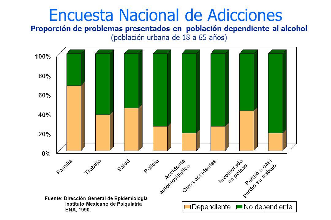 Encuesta Nacional de Adicciones