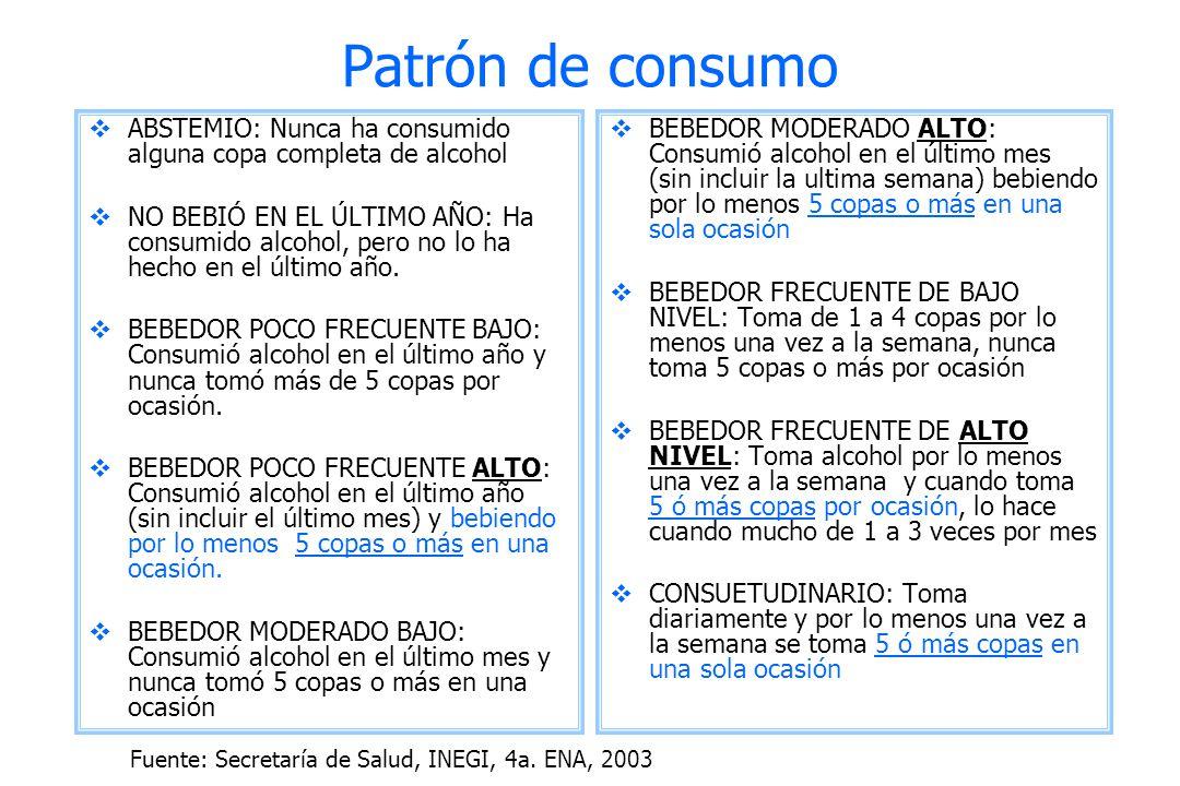 Fuente: Secretaría de Salud, INEGI, 4a. ENA, 2003