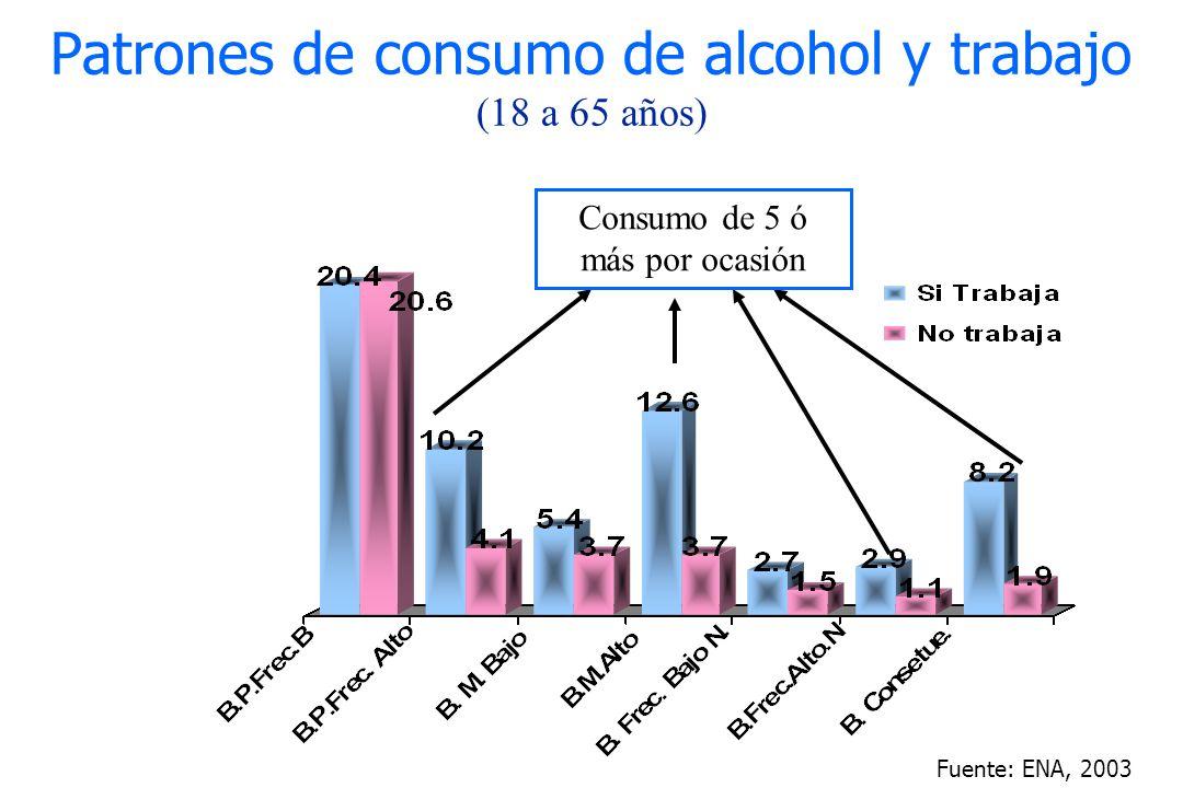 Patrones de consumo de alcohol y trabajo (18 a 65 años)
