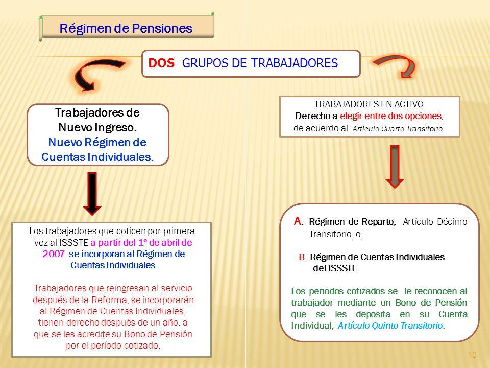 Régimen de Pensiones DOS GRUPOS DE TRABAJADORES Trabajadores de