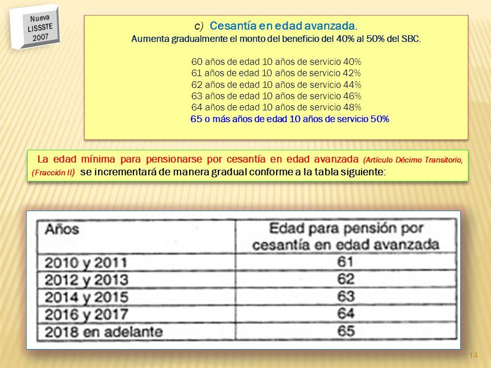 Aumenta gradualmente el monto del beneficio del 40% al 50% del SBC.