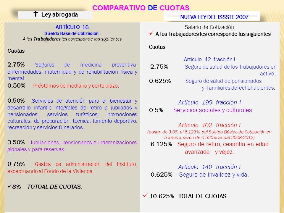 Sueldo Base de Cotización.