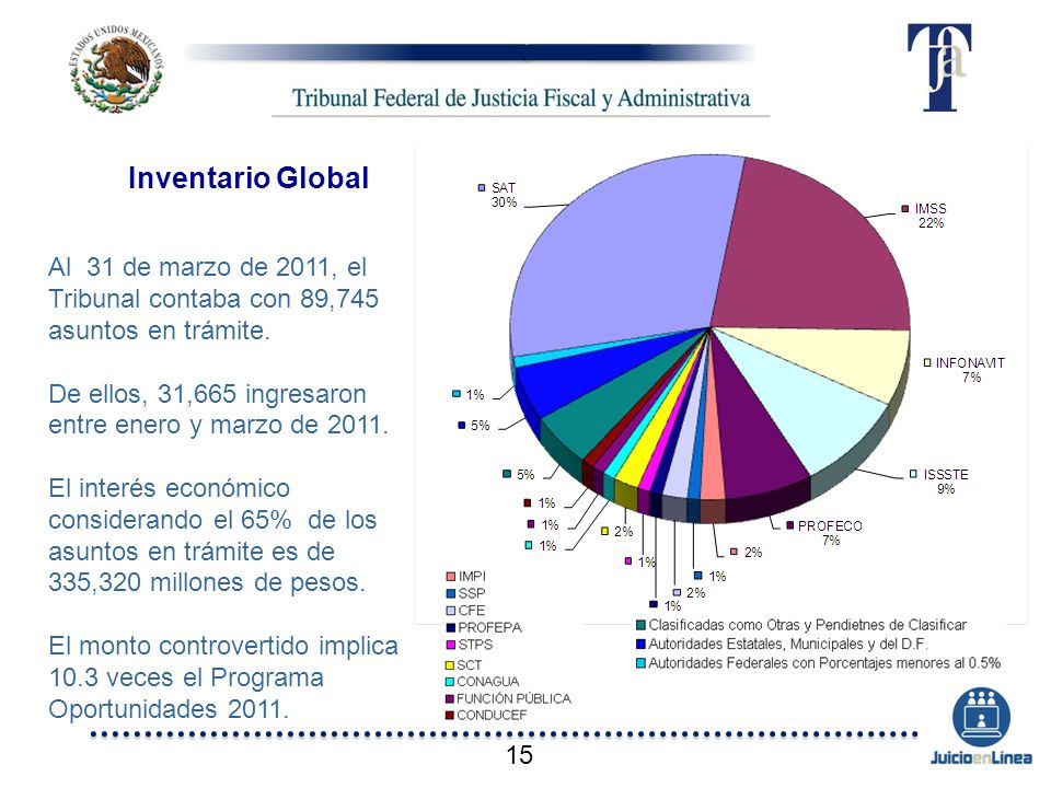 Inventario Global Al 31 de marzo de 2011, el Tribunal contaba con 89,745 asuntos en trámite.