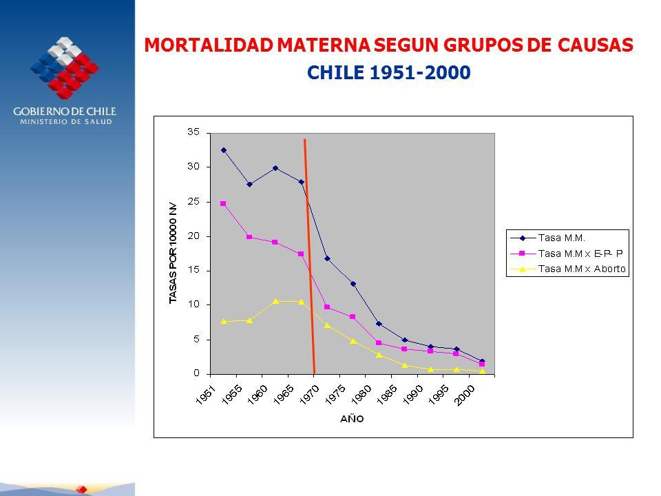 MORTALIDAD MATERNA SEGUN GRUPOS DE CAUSAS
