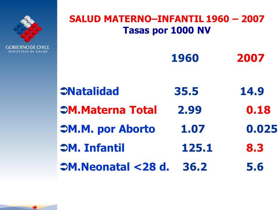 SALUD MATERNO–INFANTIL 1960 – 2007 Tasas por 1000 NV