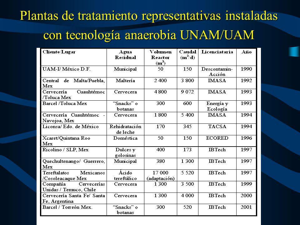 Plantas de tratamiento representativas instaladas con tecnología anaerobia UNAM/UAM
