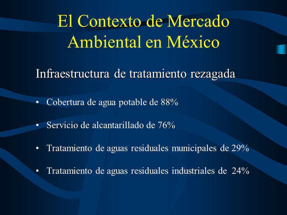 El Contexto de Mercado Ambiental en México